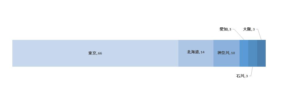 勤務都道府県(進学は除く)(2014年度)