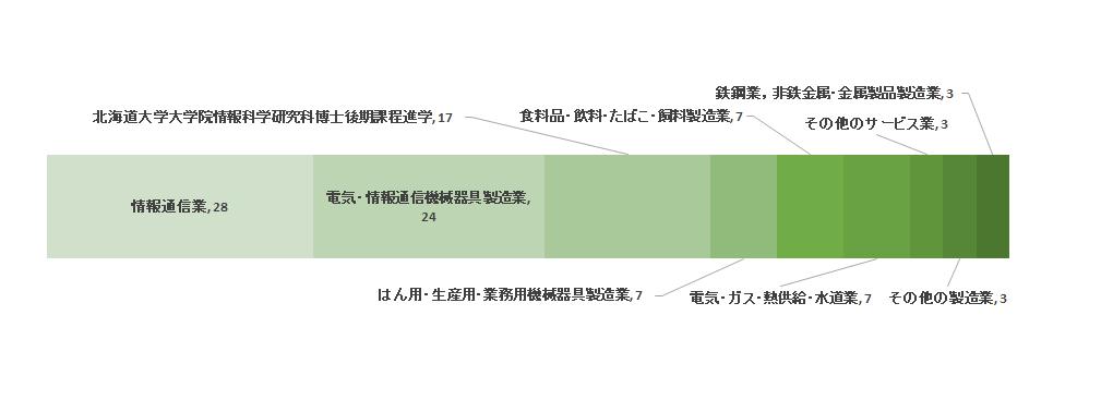 就職先の産業分類(2014年度)
