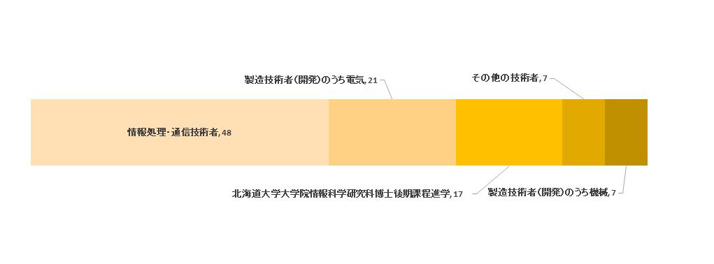 職業別分類(2014年度)